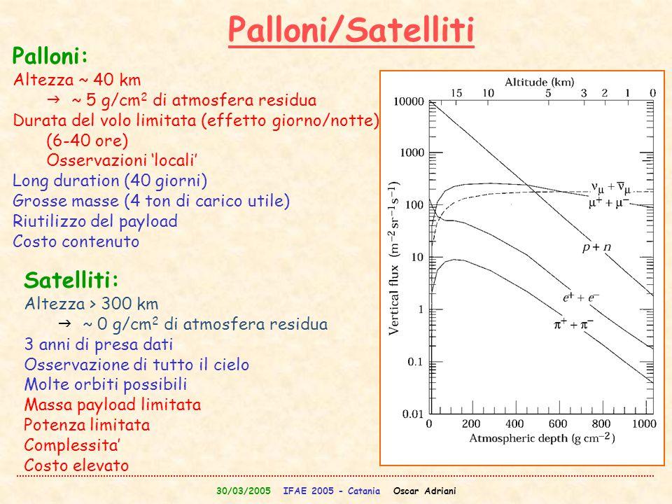 30/03/2005 IFAE 2005 - Catania Oscar Adriani Palloni/Satelliti Palloni: Altezza ~ 40 km  ~ 5 g/cm 2 di atmosfera residua Durata del volo limitata (ef
