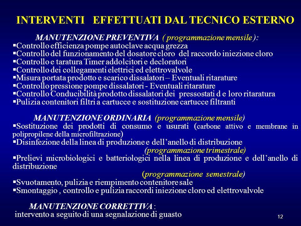 12 INTERVENTI EFFETTUATI DAL TECNICO ESTERNO MANUTENZIONE PREVENTIVA ( programmazione mensile ):  Controllo efficienza pompe autoclave acqua grezza 