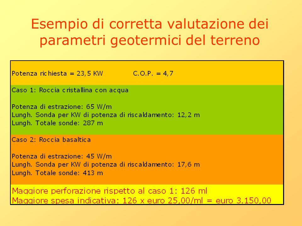 Esempio di corretta valutazione dei parametri geotermici del terreno
