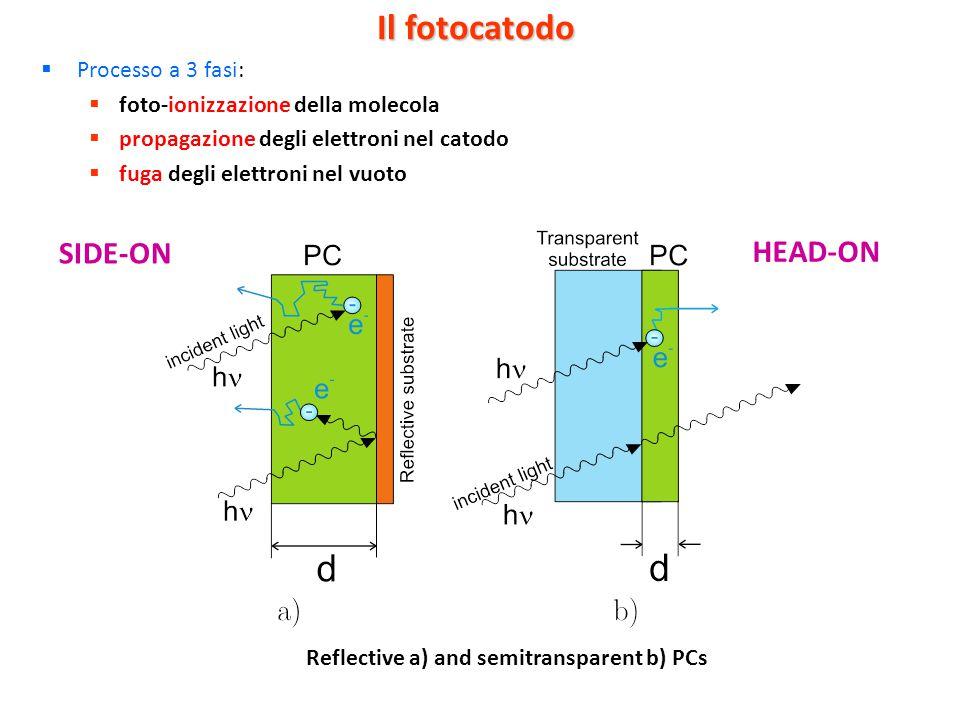 Il fotocatodo  Processo a 3 fasi:  foto-ionizzazione della molecola  propagazione degli elettroni nel catodo  fuga degli elettroni nel vuoto Refle