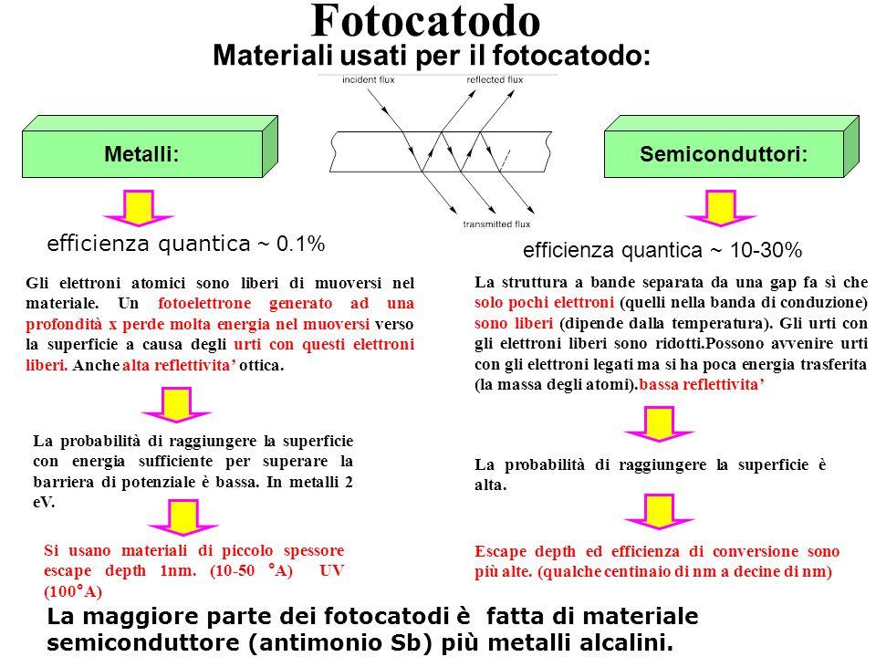 Fotocatodo Materiali usati per il fotocatodo: Gli elettroni atomici sono liberi di muoversi nel materiale. Un fotoelettrone generato ad una profondità