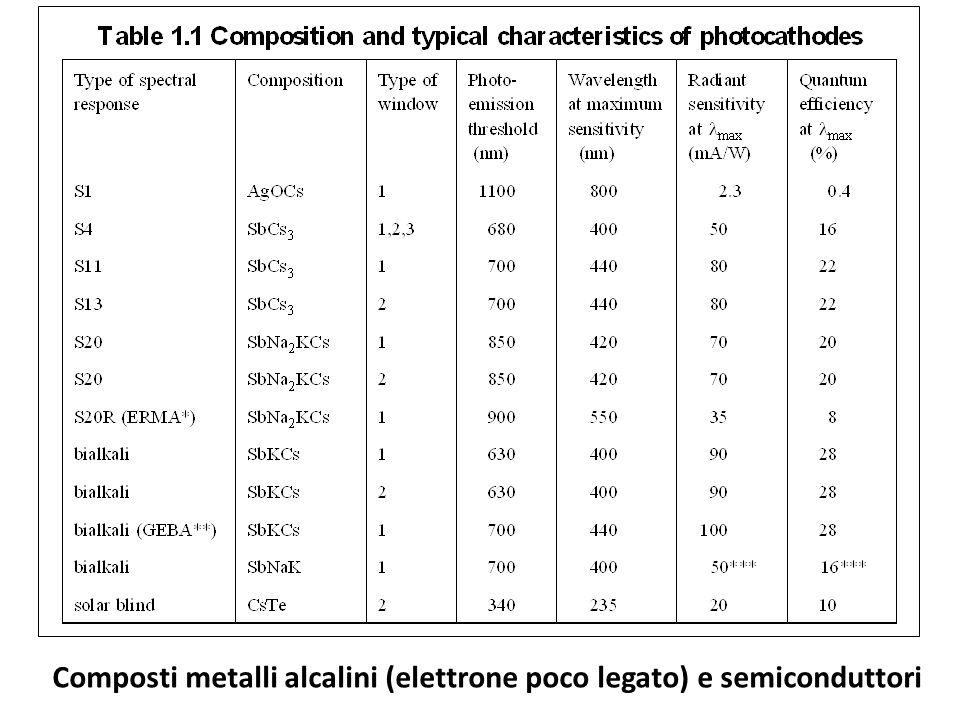 Composti metalli alcalini (elettrone poco legato) e semiconduttori