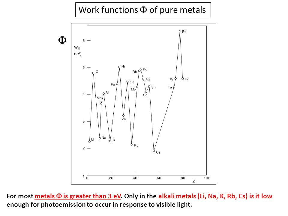 Work functions  of pure metals  For most metals  is greater than 3 eV. Only in the alkali metals (Li, Na, K, Rb, Cs) is it low enough for photoemis