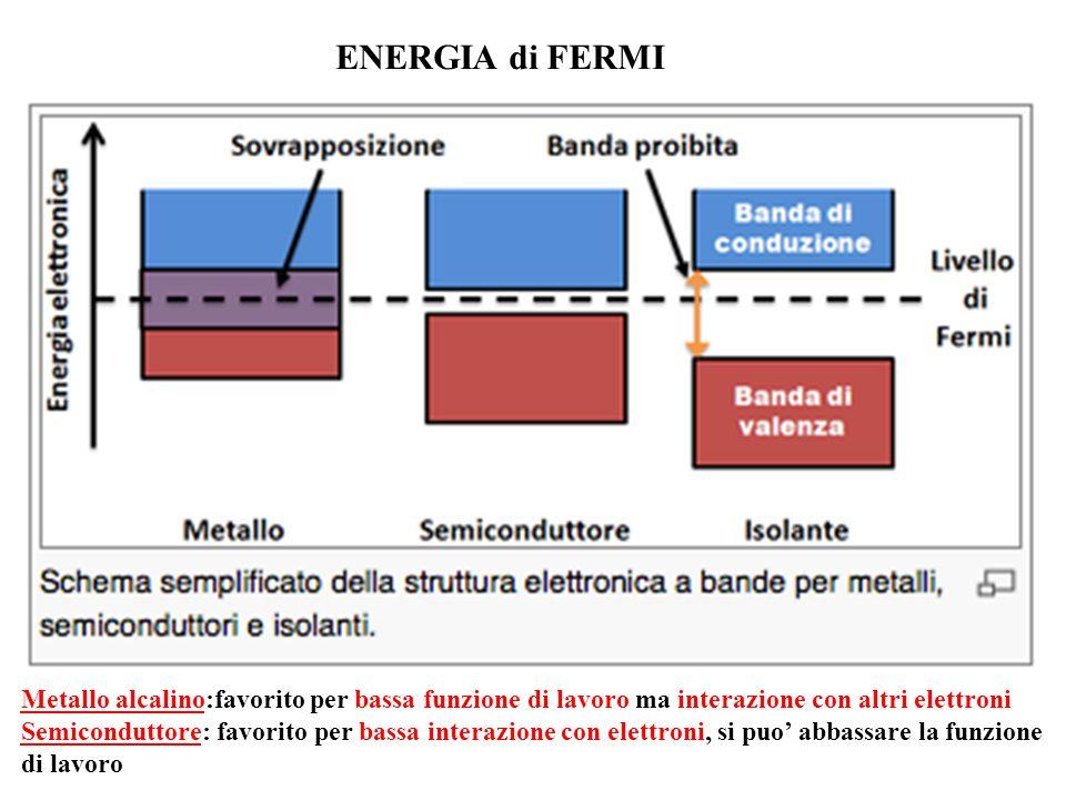 ENERGIA di FERMI Metallo alcalino:favorito per bassa funzione di lavoro ma interazione con altri elettroni Semiconduttore: favorito per bassa interazi