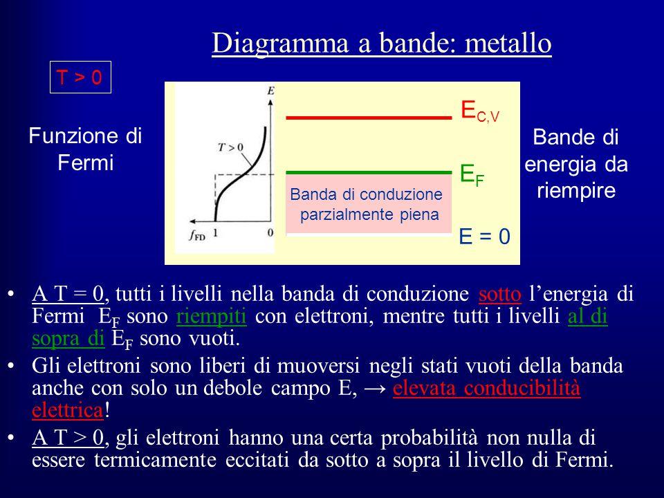 A T = 0, tutti i livelli nella banda di conduzione sotto l'energia di Fermi E F sono riempiti con elettroni, mentre tutti i livelli al di sopra di E F