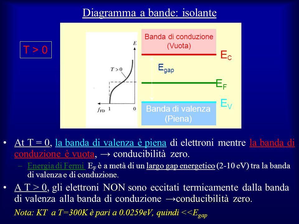 Diagramma a bande: isolante At T = 0, la banda di valenza è piena di elettroni mentre la banda di conduzione è vuota, → conducibilità zero. –Energia d