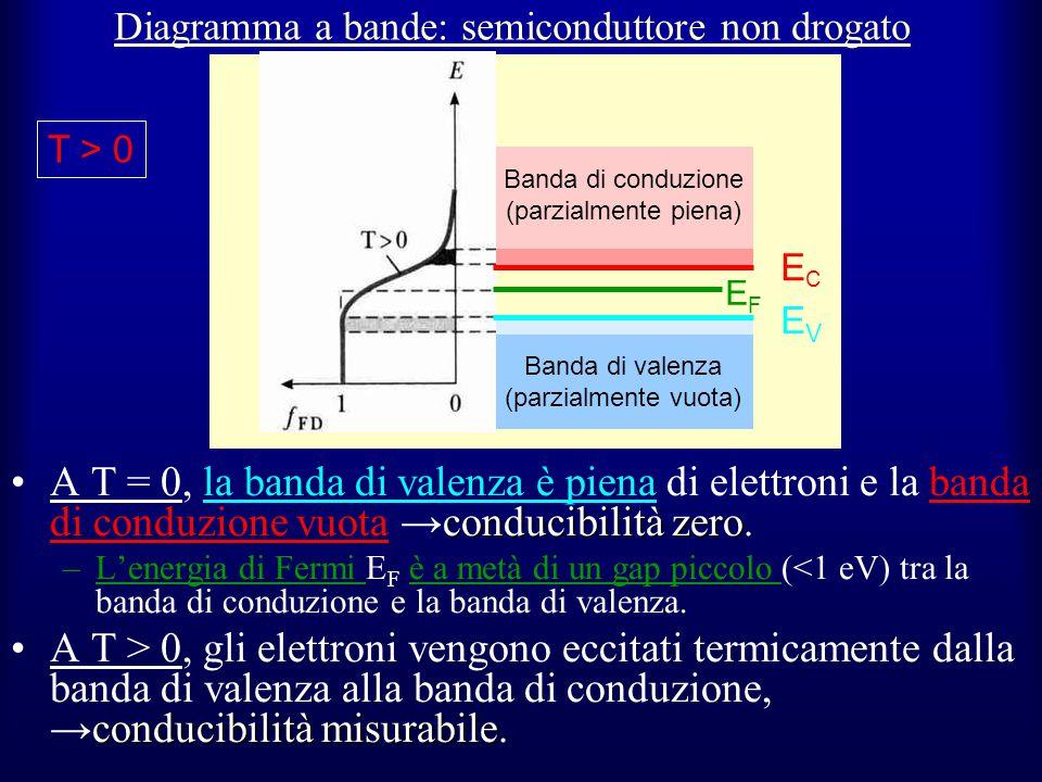 Diagramma a bande: semiconduttore non drogato conducibilità zeroA T = 0, la banda di valenza è piena di elettroni e la banda di conduzione vuota →cond