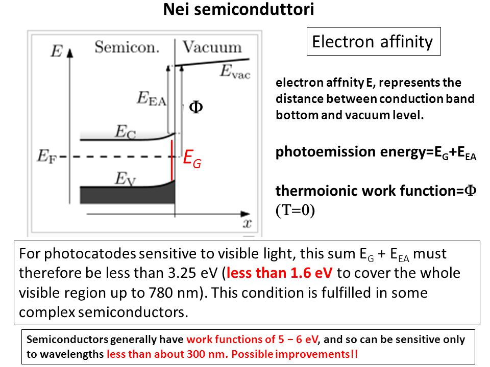 electron affnity E, represents the distance between conduction band bottom and vacuum level. Electron affinity EGEG For photocatodes sensitive to visi