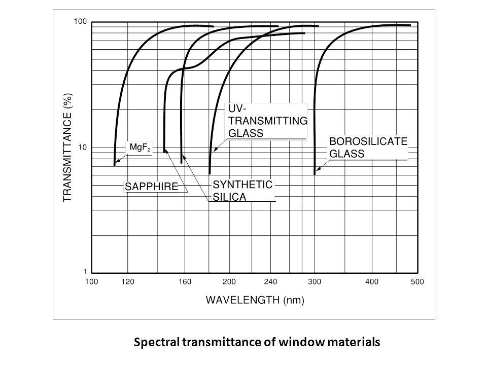 SIDE-ON C A HEAD-ON A C Il fotocatodo Il fotocatodo converte la luce incidente in corrente di elettroni sfruttando l'effetto fotoelettrico.