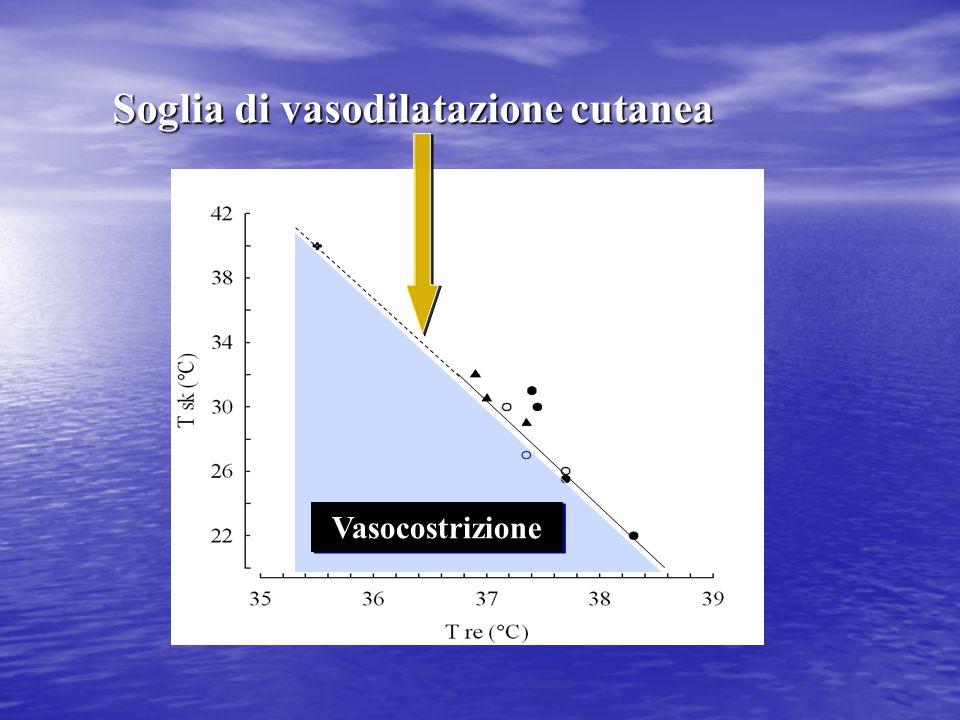 Vasocostrizione Soglia di vasodilatazione cutanea