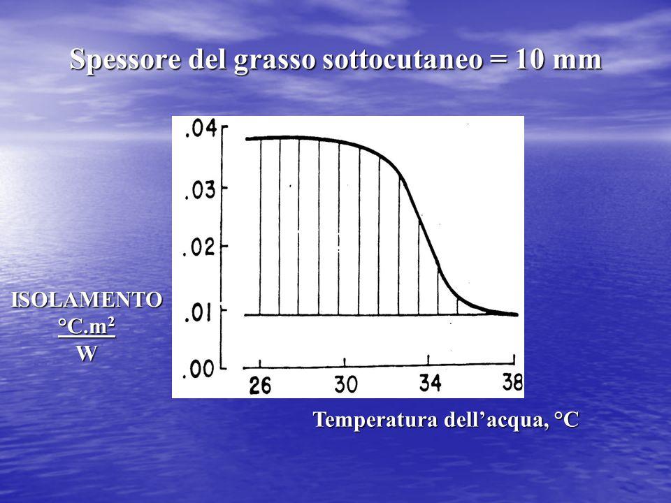 ISOLAMENTO °C.m 2 W Temperatura dell'acqua, °C Spessore del grasso sottocutaneo = 10 mm