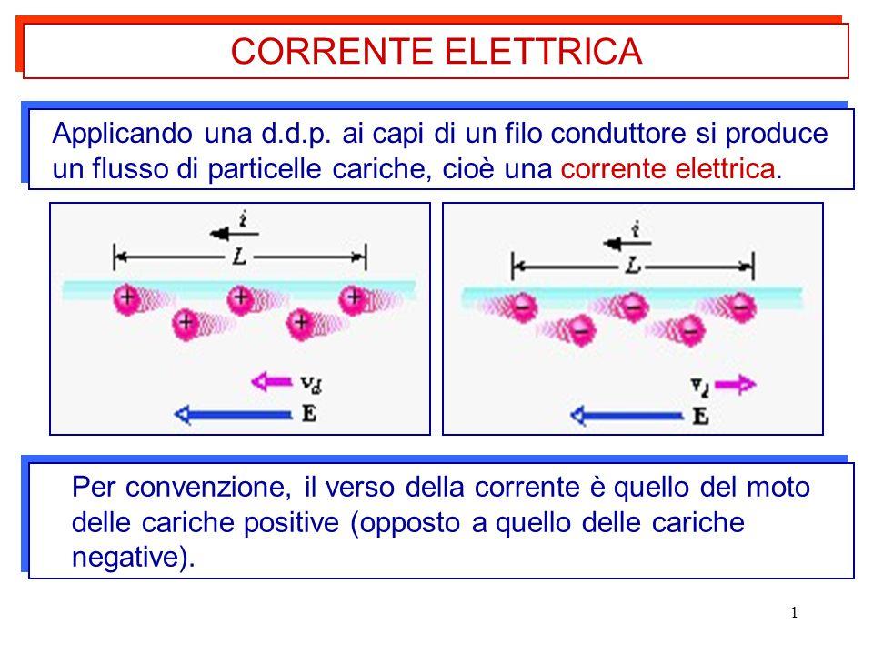 1 Applicando una d.d.p. ai capi di un filo conduttore si produce un flusso di particelle cariche, cioè una corrente elettrica. Per convenzione, il ver