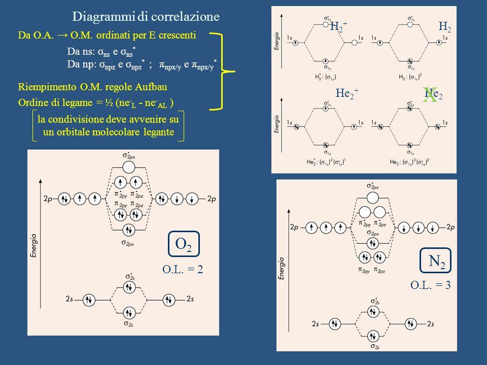 N2N2 H2H2 He 2 + He 2 X O.L. = 3 H2+H2+ Diagrammi di correlazione Da O.A. → O.M. ordinati per E crescenti Riempimento O.M. regole Aufbau Ordine di leg