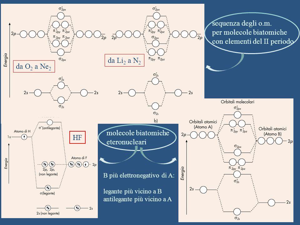 da Li 2 a N 2 da O 2 a Ne 2 sequenza degli o.m. per molecole biatomiche con elementi del II periodo molecole biatomiche eteronucleari B più elettroneg