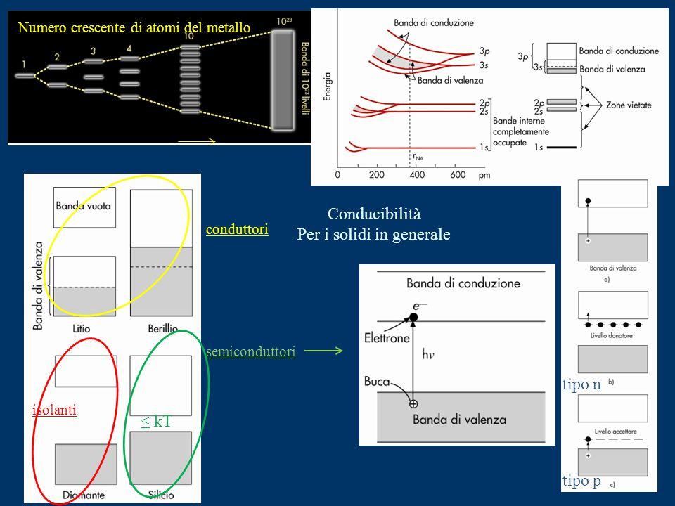 Numero crescente di atomi del metallo conduttori semiconduttori isolanti Conducibilità Per i solidi in generale tipo n tipo p ≤ kT
