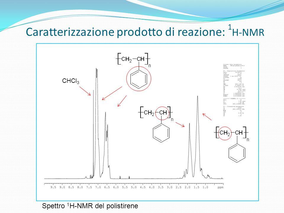 Caratterizzazione prodotto di reazione: 1 H-NMR CHCl 3 Spettro 1 H-NMR del polistirene