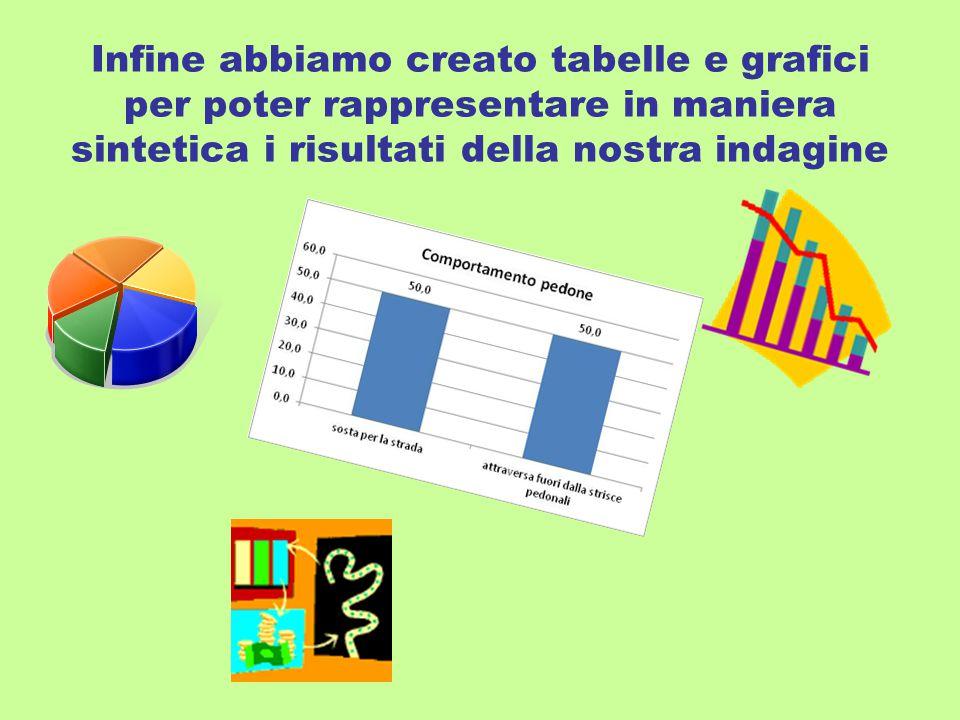 Infine abbiamo creato tabelle e grafici per poter rappresentare in maniera sintetica i risultati della nostra indagine