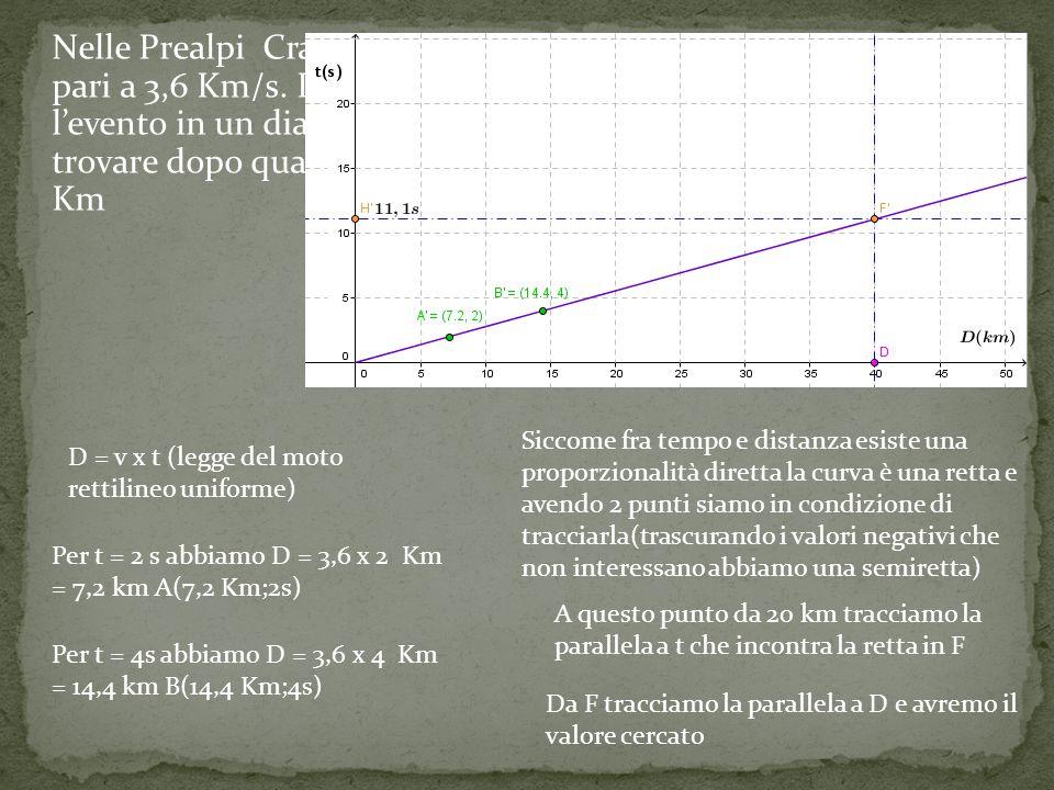 Nelle Prealpi Craniche si registrano velocità delle onde S pari a 3,6 Km/s.