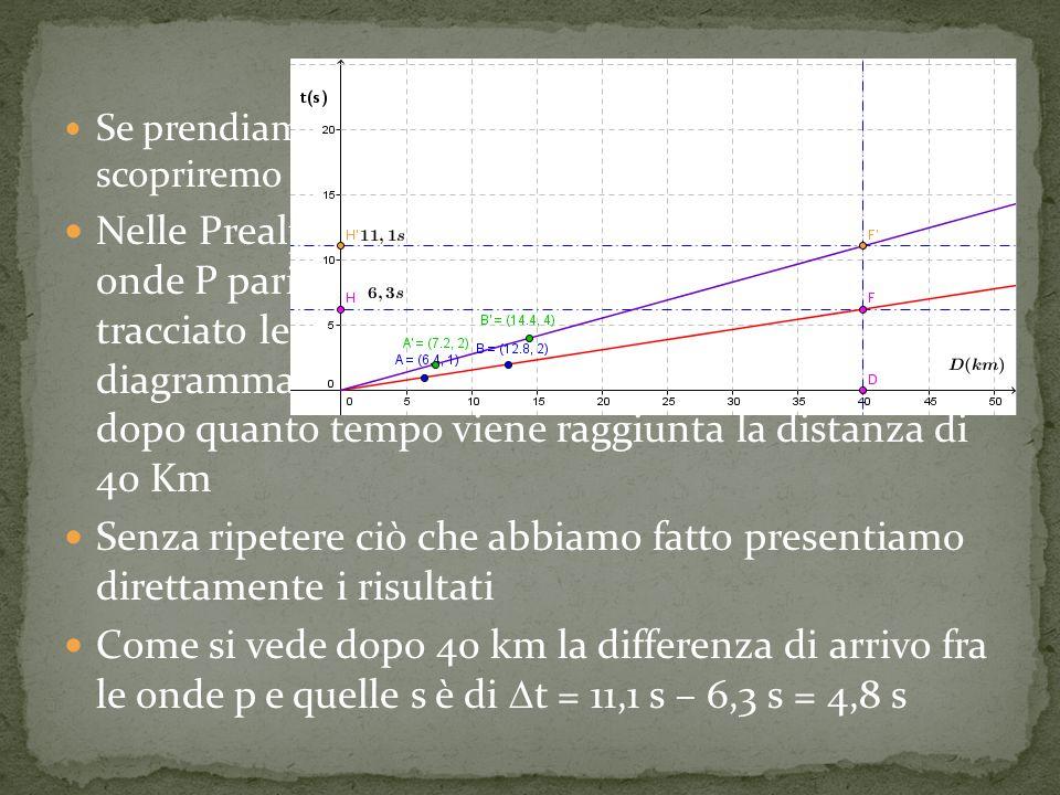 Se prendiamo in considerazione questo esercizio scopriremo qualcosa di interessante Nelle Prealpi Craniche si registrano velocità delle onde P pari a 6,4 Km/s e 3,7 Km/s.