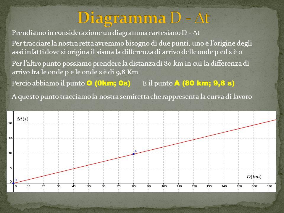 Prendiamo in considerazione un diagramma cartesiano D -  t Per tracciare la nostra retta avremmo bisogno di due punti, uno è l'origine degli assi infatti dove si origina il sisma la differenza di arrivo delle onde p ed s è 0 Per l'altro punto possiamo prendere la distanza di 80 km in cui la differenza di arrivo fra le onde p e le onde s è di 9,8 Km Perciò abbiamo il punto O (0km; 0s) E il punto A (80 km; 9,8 s) A questo punto tracciamo la nostra semiretta che rappresenta la curva di lavoro