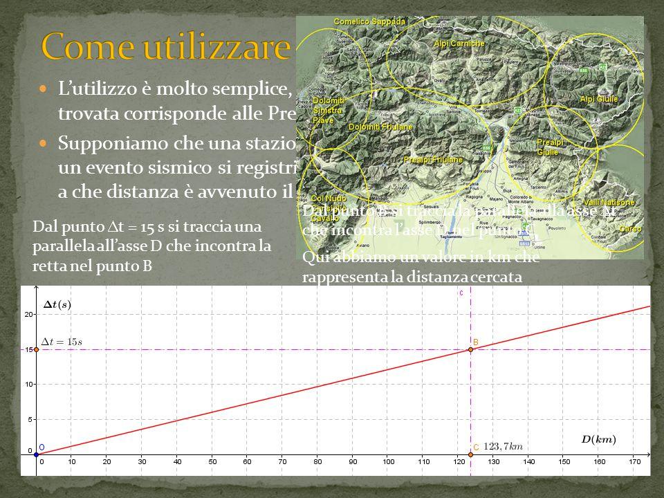 L'utilizzo è molto semplice, ciascuna zona ha la sua retta (quella trovata corrisponde alle Prealpi Carniche) Supponiamo che una stazione sismica di questa zona a seguito di un evento sismico si registri una differenza  t= 15s e voglia sapere a che distanza è avvenuto il sisma Dal punto  t = 15 s si traccia una parallela all'asse D che incontra la retta nel punto B Dal punto B si traccia la parallela alla asse  t che incontra l'asse D nel punto C Qui abbiamo un valore in km che rappresenta la distanza cercata