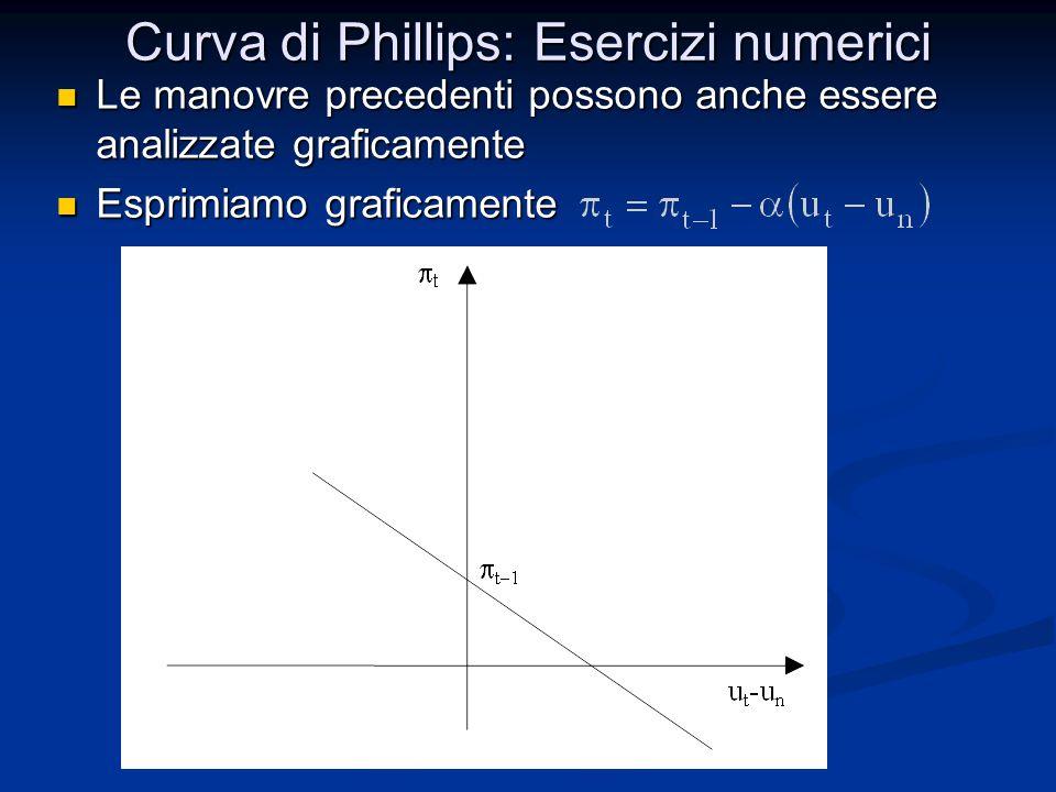 Le manovre precedenti possono anche essere analizzate graficamente Le manovre precedenti possono anche essere analizzate graficamente Esprimiamo grafi