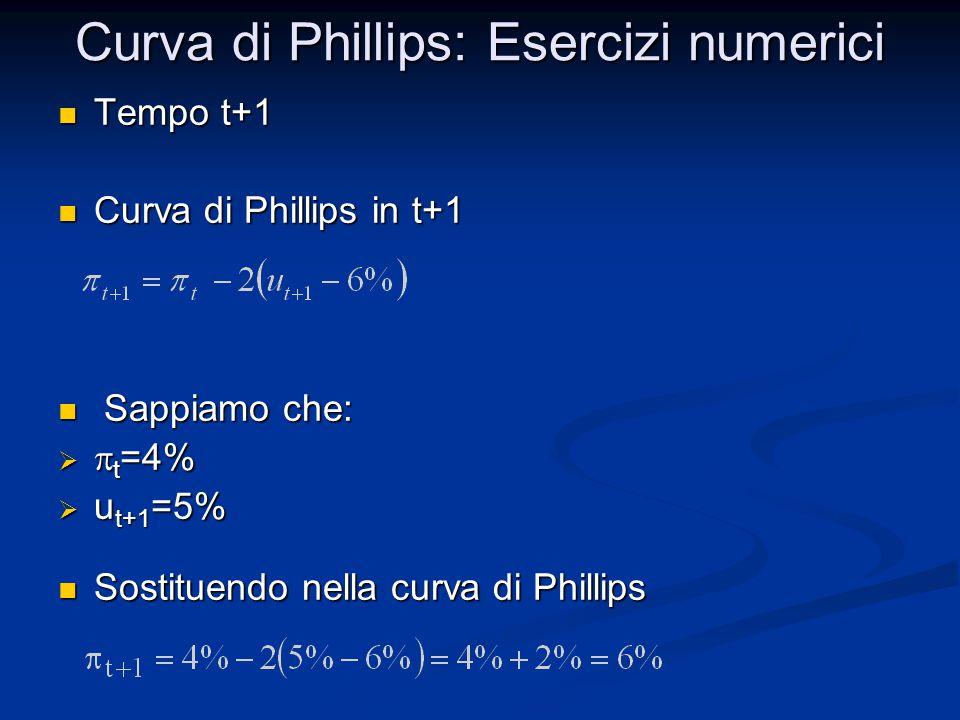Curva di Phillips: Esercizi numerici Tempo t+1 Tempo t+1 Curva di Phillips in t+1 Curva di Phillips in t+1 Sappiamo che: Sappiamo che:   t =4%  u t