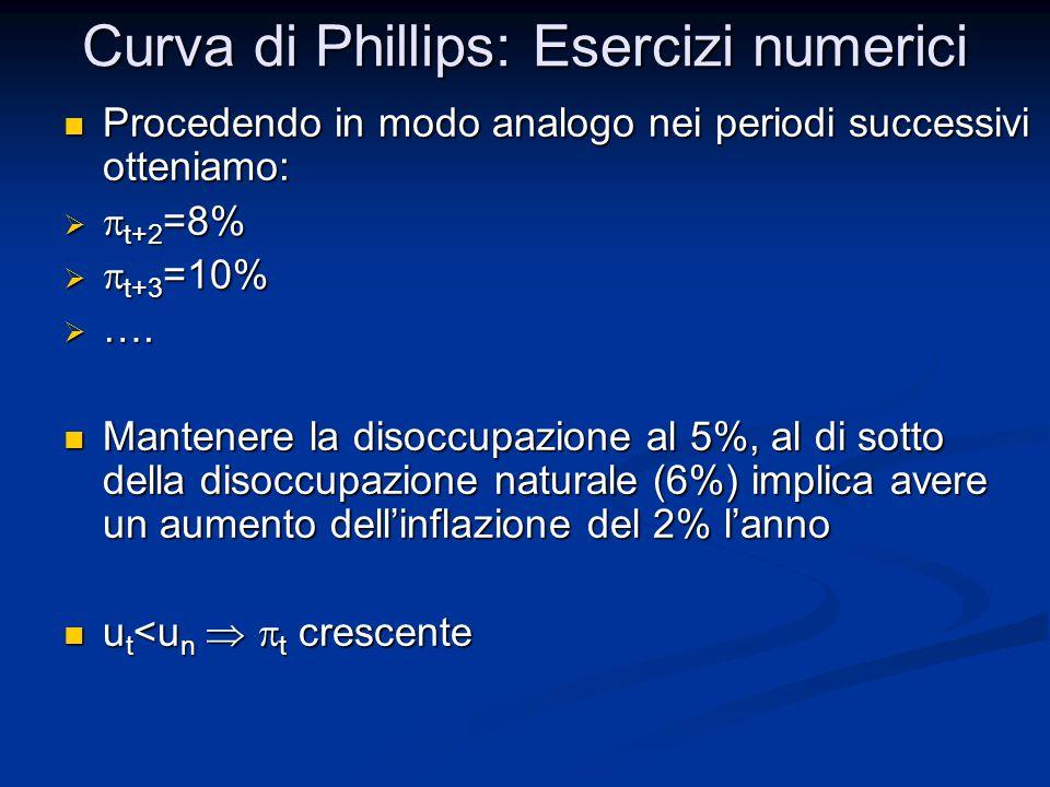 Curva di Phillips: Esercizi numerici Procedendo in modo analogo nei periodi successivi otteniamo: Procedendo in modo analogo nei periodi successivi ot