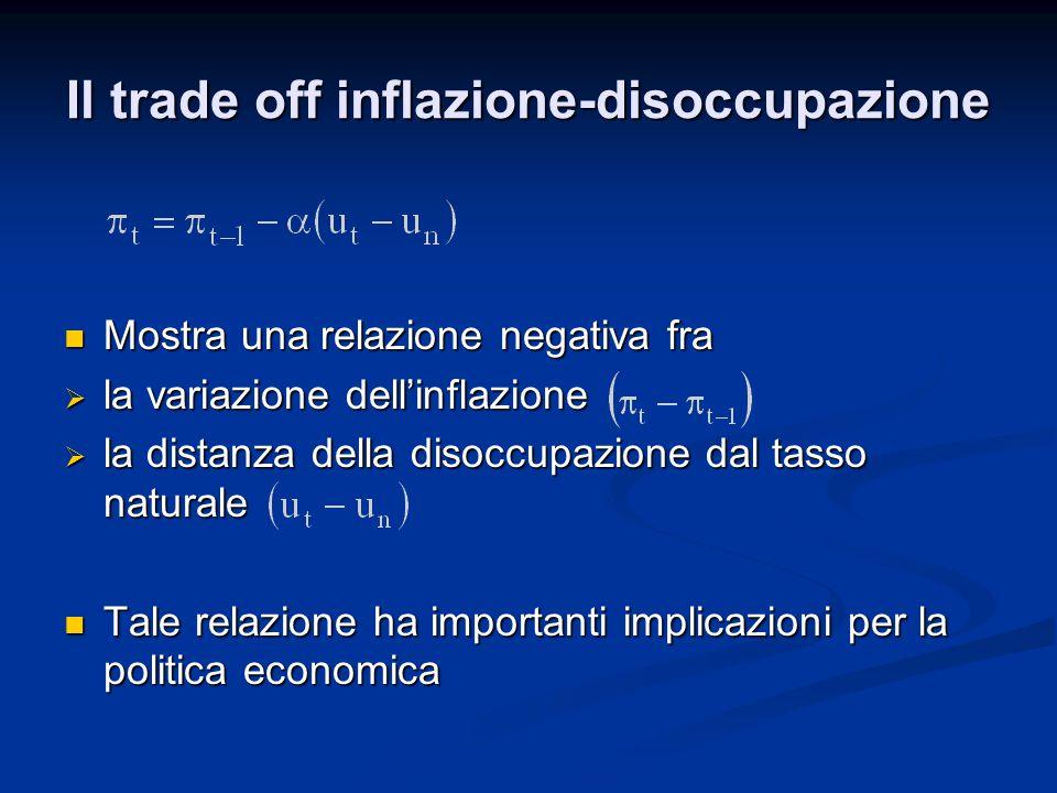 Mostra una relazione negativa fra Mostra una relazione negativa fra  la variazione dell'inflazione  la distanza della disoccupazione dal tasso natur