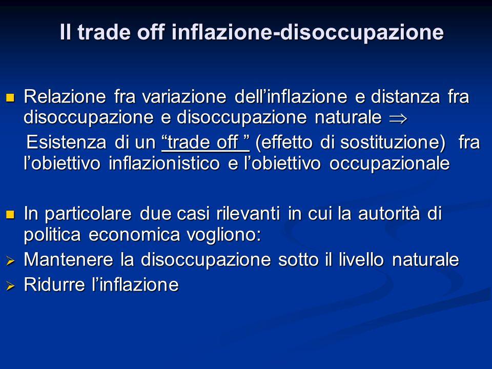 Curva di Phillips: Esercizi numerici Tempo t+2 Tempo t+2 Sappiamo che: Sappiamo che:   t+1 = 0   t+2 = 0 Poiché  t+1 =  t+2 sappiamo che u t+2 =u n =6% Poiché  t+1 =  t+2 sappiamo che u t+2 =u n =6% Il costo di ridurre l'inflazione è un aumento della disoccupazione dal 6% al 6,66% per due periodi Il costo di ridurre l'inflazione è un aumento della disoccupazione dal 6% al 6,66% per due periodi