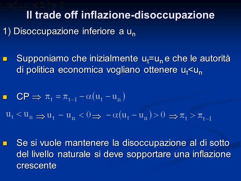 Curva di Phillips: Esercizi numerici b) Quale è il costo di mantenere u t <u n .