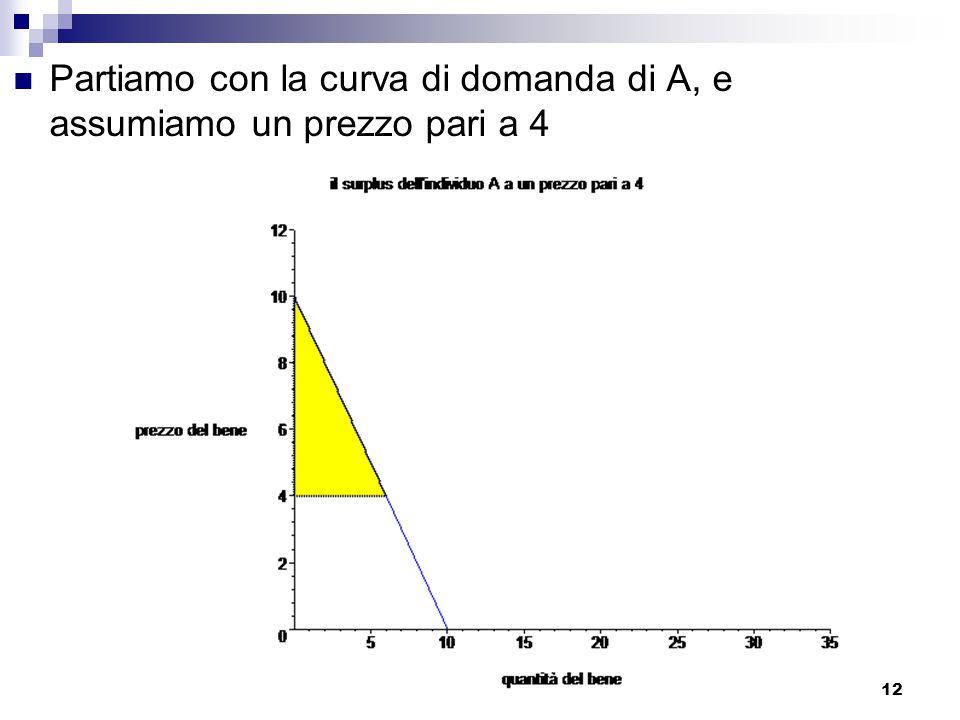 12 Partiamo con la curva di domanda di A, e assumiamo un prezzo pari a 4