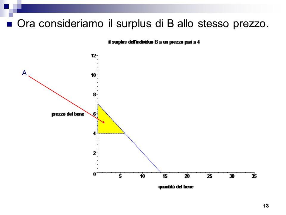 13 Ora consideriamo il surplus di B allo stesso prezzo. A