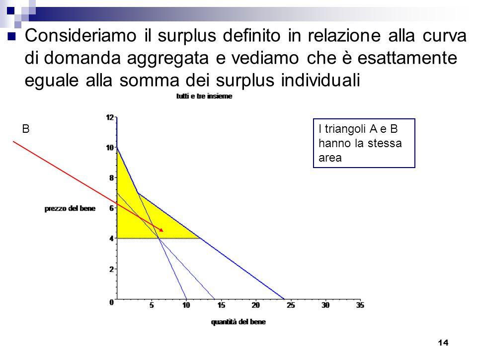 14 Consideriamo il surplus definito in relazione alla curva di domanda aggregata e vediamo che è esattamente eguale alla somma dei surplus individuali B I triangoli A e B hanno la stessa area