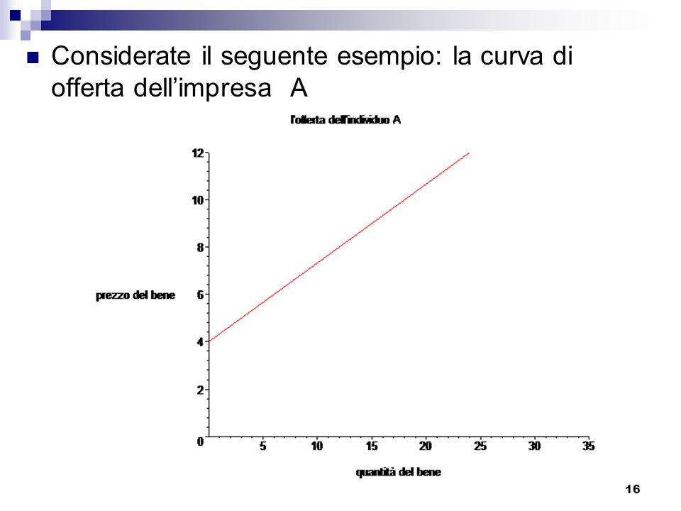 16 Considerate il seguente esempio: la curva di offerta dell'impresa A