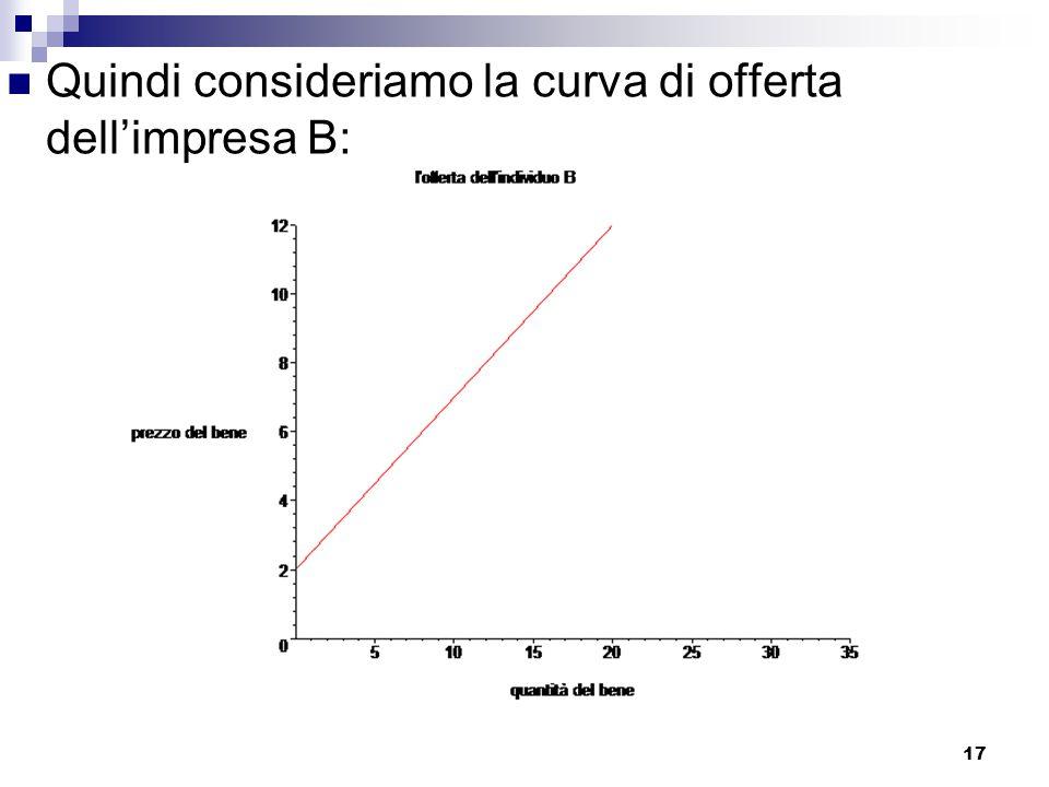 17 Quindi consideriamo la curva di offerta dell'impresa B: