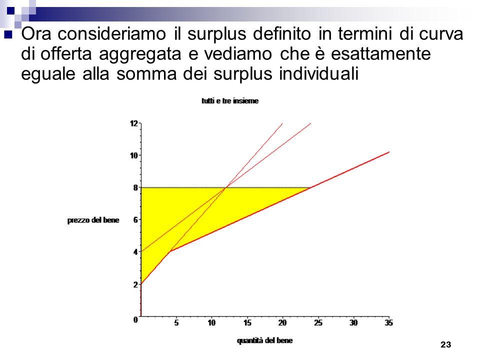 23 Ora consideriamo il surplus definito in termini di curva di offerta aggregata e vediamo che è esattamente eguale alla somma dei surplus individuali