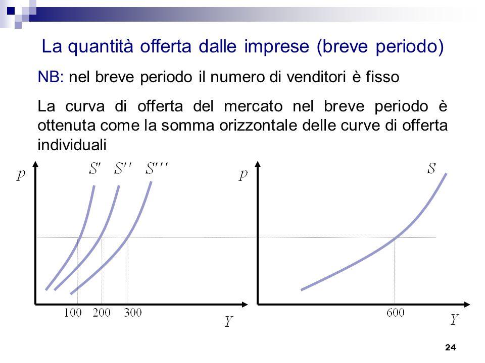 24 La quantità offerta dalle imprese (breve periodo) NB: nel breve periodo il numero di venditori è fisso La curva di offerta del mercato nel breve periodo è ottenuta come la somma orizzontale delle curve di offerta individuali
