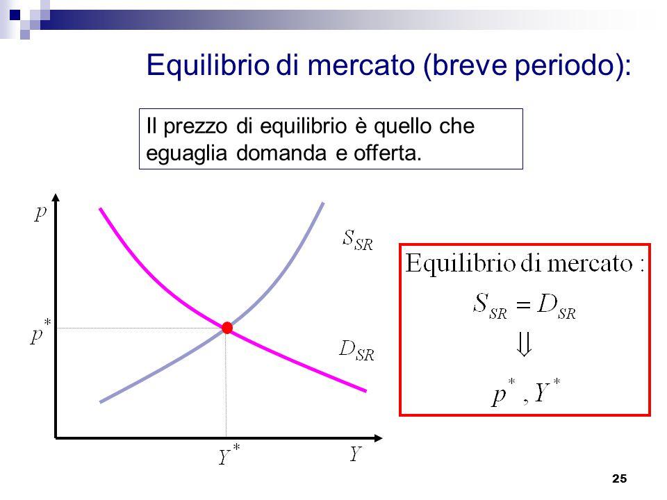 25 Equilibrio di mercato (breve periodo): Il prezzo di equilibrio è quello che eguaglia domanda e offerta.