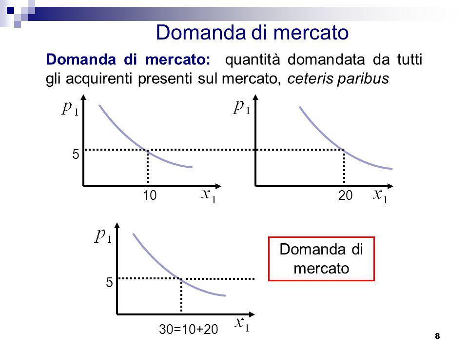 8 10 5 20 30=10+20 Domanda di mercato Domanda di mercato: quantità domandata da tutti gli acquirenti presenti sul mercato, ceteris paribus 5