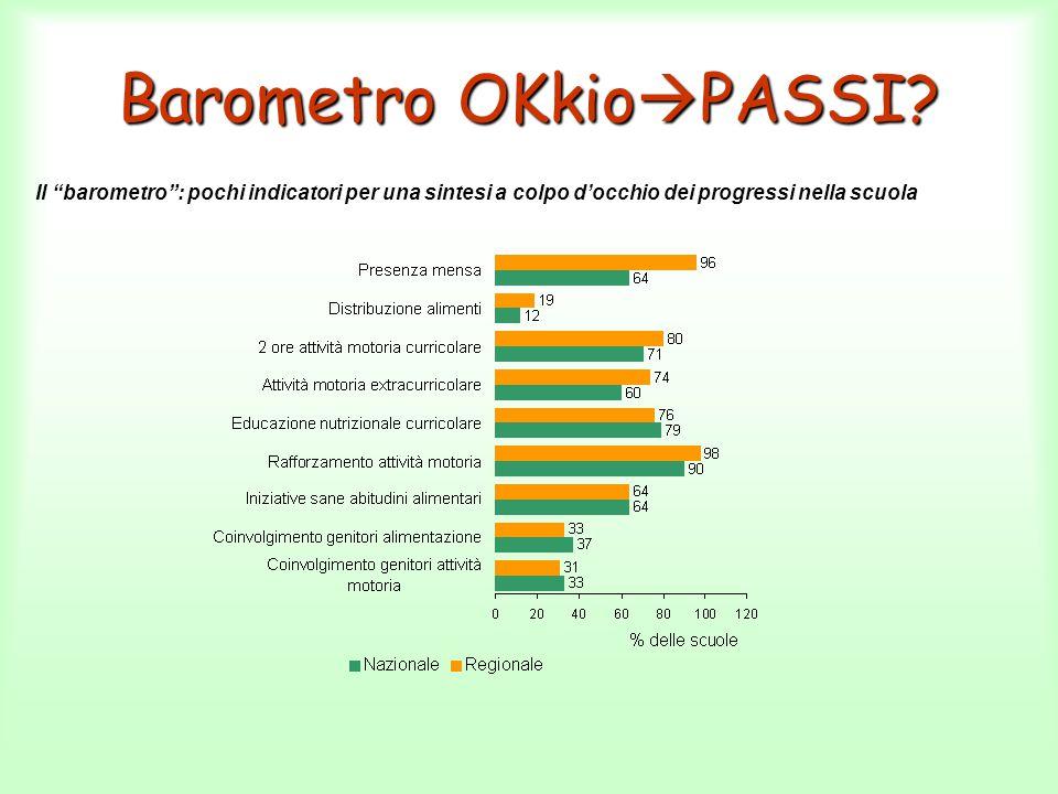 """Barometro OKkio  PASSI? Il """"barometro"""": pochi indicatori per una sintesi a colpo d'occhio dei progressi nella scuola"""