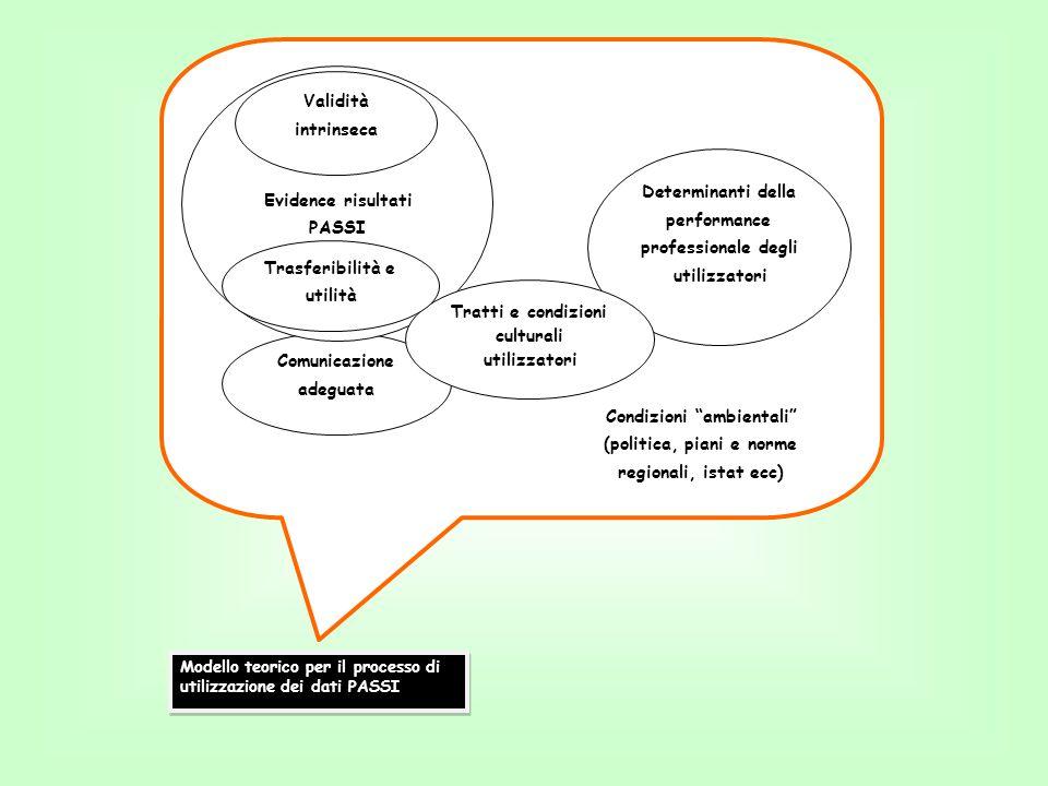 Determinanti della performance professionale degli utilizzatori Comunicazione adeguata Evidence risultati PASSI Tratti e condizioni culturali utilizza
