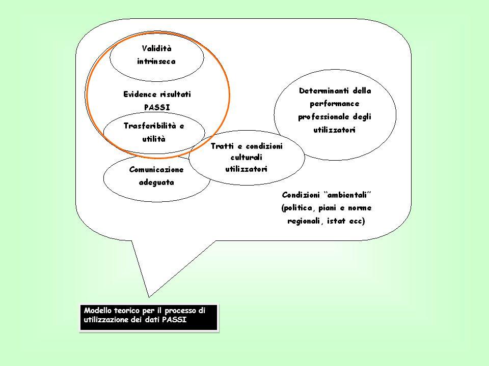 Evidence risultati PASSI Quanto è convincente l'evidence di PASSI.