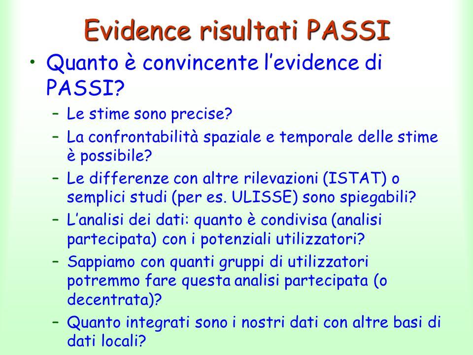 Evidence risultati PASSI Quanto è convincente l'evidence di PASSI? –Le stime sono precise? –La confrontabilità spaziale e temporale delle stime è poss