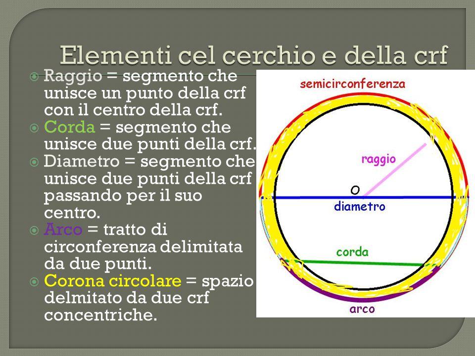  Raggio = segmento che unisce un punto della crf con il centro della crf.  Corda = segmento che unisce due punti della crf.  Diametro = segmento ch