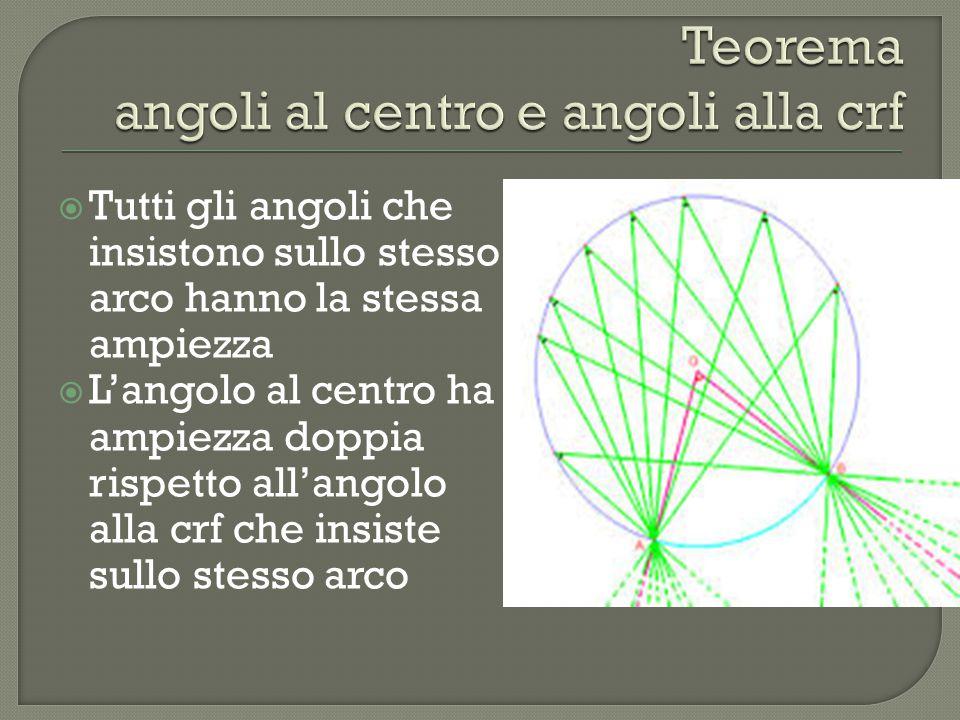  Tutti gli angoli che insistono sullo stesso arco hanno la stessa ampiezza  L'angolo al centro ha ampiezza doppia rispetto all'angolo alla crf che i