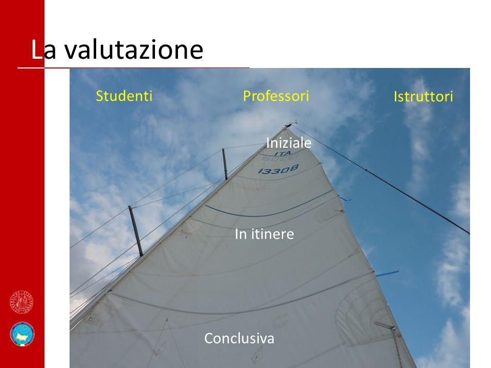La valutazione Iniziale In itinere Conclusiva StudentiProfessori Istruttori