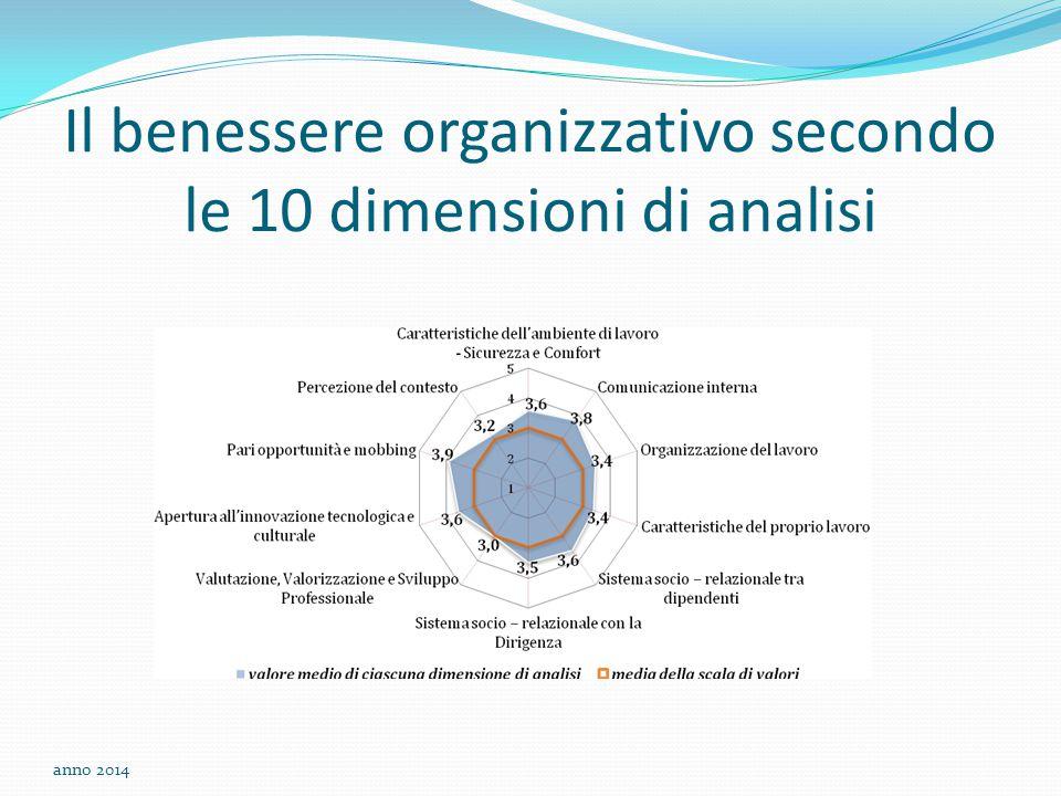 Il benessere organizzativo secondo le 10 dimensioni di analisi anno 2014