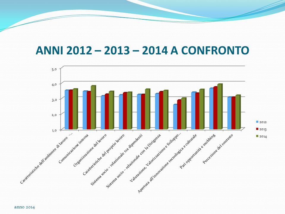 ANNI 2012 – 2013 – 2014 A CONFRONTO anno 2014