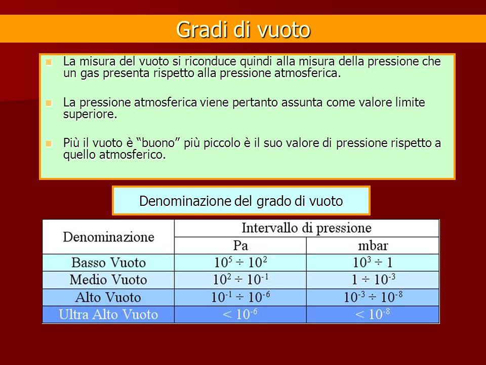 Gradi di vuoto La misura del vuoto si riconduce quindi alla misura della pressione che un gas presenta rispetto alla pressione atmosferica. La misura